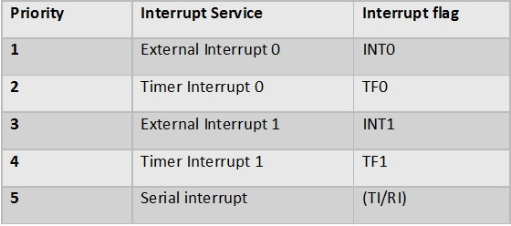 Interrupt Priority Table